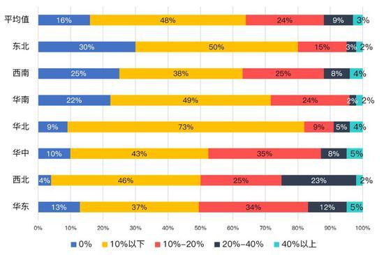 全国7大区域百城货币化安置购房者分布数据来源:克而瑞研究中心