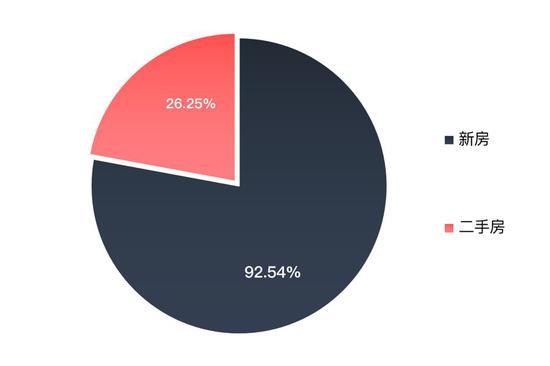 三四线潜在购房客关注房源类型占比