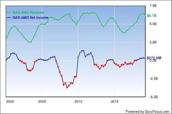 自2000年以來AMD的TTM收入和淨收入(資料來源:GuruFocus)