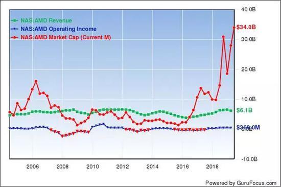 在運營虧損時,AMD的市值很少高於收入。(來源:GuruFocus)