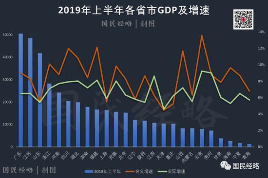 2019各省gdp_最新 2019年上半年各省GDP排名,你家乡如何