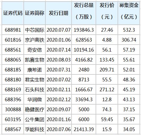 今年270只新股发行 累计募资3396.1亿元