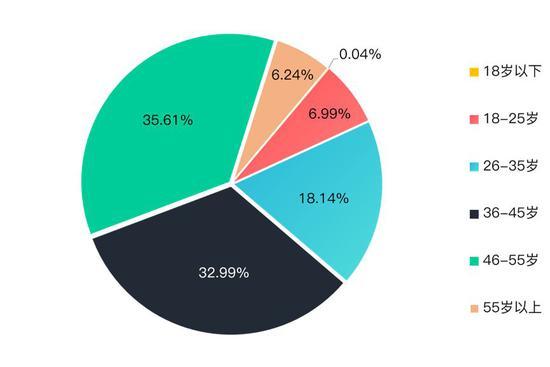 三四线潜在购房客年龄占比