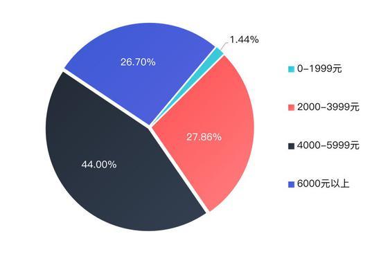 三四线潜在购房客月可支配收入占比