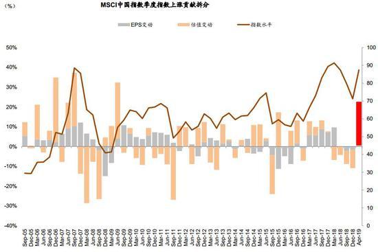 图表5: 沪深300非金融前向市盈率回升至历史均值附近