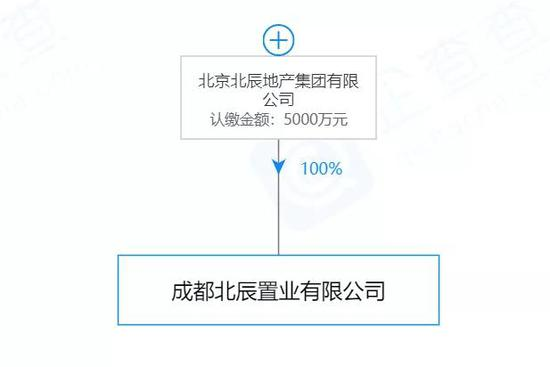 下载app就送体验金可提现 - 北京商住项目交易量下降90% 有项目降价幅度约40%