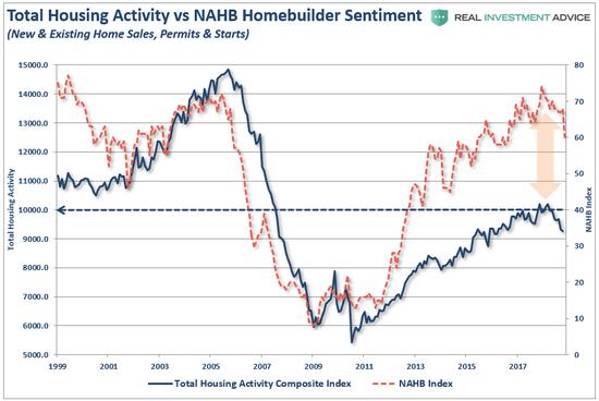 (美國房屋建築商的情緒指數,圖片來源:Lance Roberts)