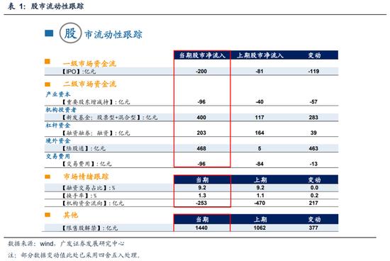 广发策略:上周国内基金新发行400亿元 北上资金流入468亿元
