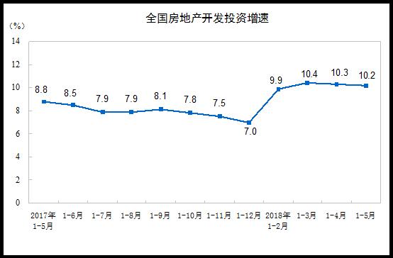 前5月房地产开发投资增10.2% 商品房销售面积增2.9%