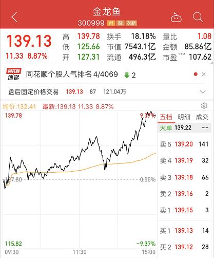 7500亿巨头狂飙新高:金龙鱼上市3个月暴涨440% 直接进入A股前十