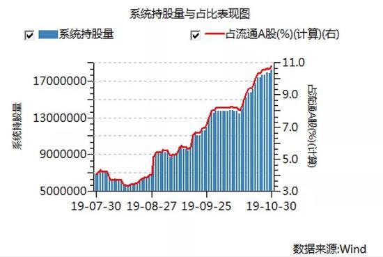 天下汇娱乐平台.com,申购户数比浙商行又少了两成 邮储中签率再创新高