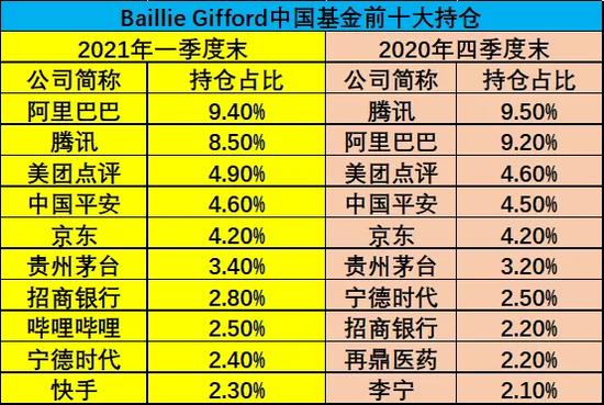 """特斯拉大股东""""调仓中国"""":粉丝追加跟投 半年吸金40亿"""