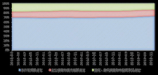 中国非金融企业直接融资比重近年来有所上升,但仍有较大空间