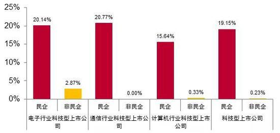 来源:Wind、中泰证券研究所