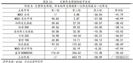 1.2.2 对国债收益率的影响