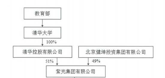 债股双杀:700亿紫光国微崩了 紫光集团紧急自救有戏吗?