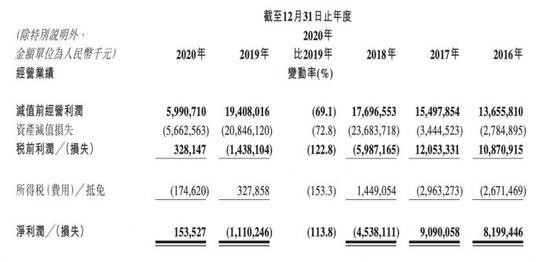 """锦州银行扭转连续两年净亏损局面:去年盈利1.54亿 继续""""缩表"""""""
