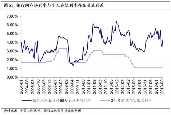 2008-2013年:逐渐沦为影子银行