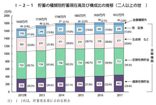 图 | 日本家庭资产设备结构(2017,日本总务省统计局)