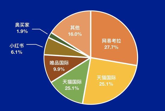 2019 上半年中国跨境电商仄台市场份额散布,数据去自艾媒征询〡极客公园