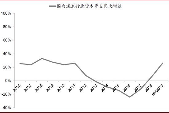 中金2020年煤炭展望:供应宽松需求微涨 价格将回归