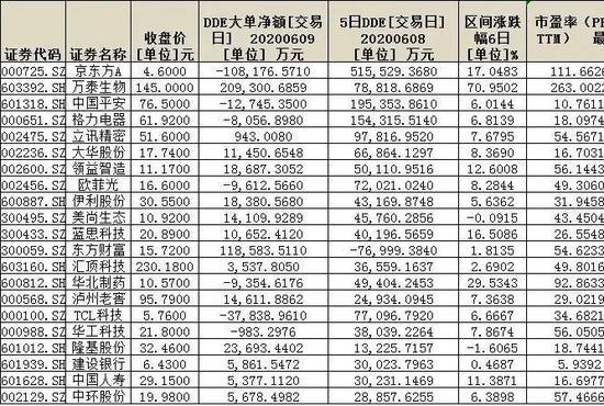 调仓换股风格欲切换?逾300亿元资金抢筹94股 尽显三特征(附表)
