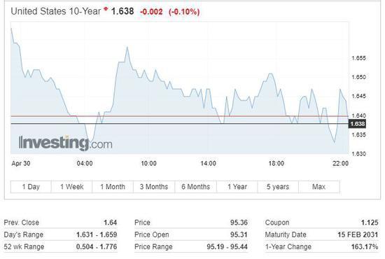 4月FOMC会议来首次:官员建议美联储开始讨论调整QE速度