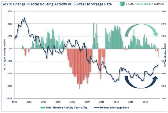 (美国房地产行业活跃指数与30年按揭贷款利率成反比,来源:Real Investment Advice)