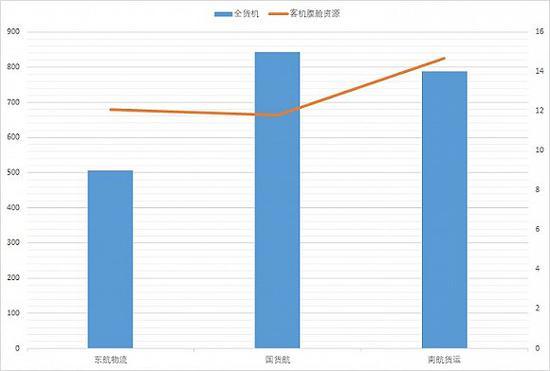 东航物流冲刺IPO 二股东联想控股或浮盈超过38亿
