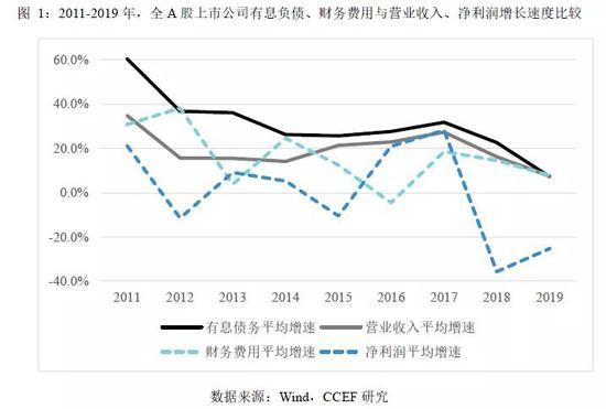 林采宜:上市公司信用债会爆雷吗?