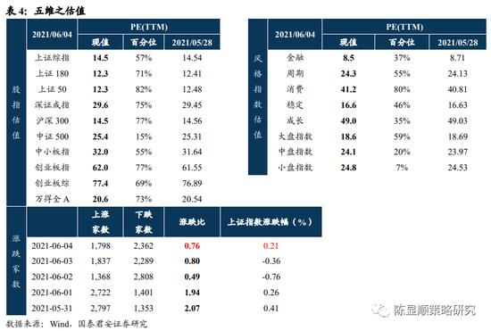 国君策略:拉升的力量在积聚 蓝筹股仍将是投资重点