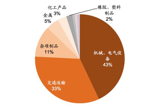 资料来源:世界银行,中金公司研究部