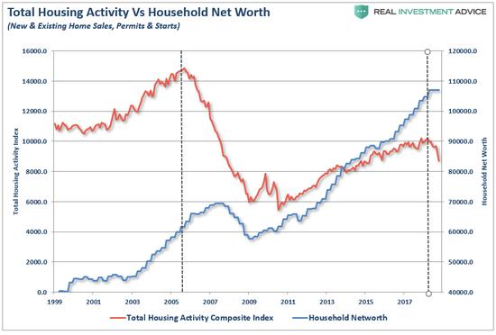 (房地产活动与家庭净资产,图片来源:Lance Roberts)