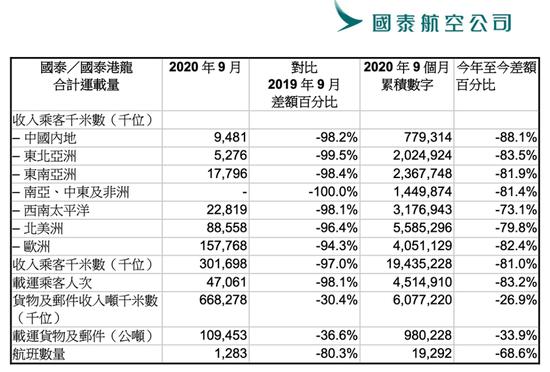 《【杏耀在线娱乐注册】国泰航空宣布重组计划:将削减8500个职位 即日停运港龙航空》