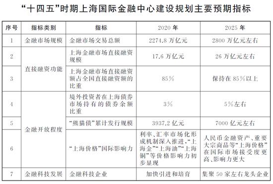 """上海:""""十四五""""期间推进银行间利率、外汇、信用等衍生品市场发展"""