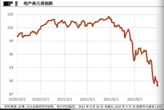 """""""花样年""""冲击波持续!美元债市场动荡,基金单日回撤超17%"""