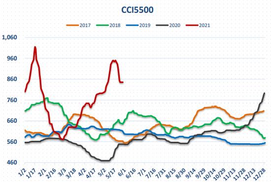 动力煤:价格回归理性,关注政策变化
