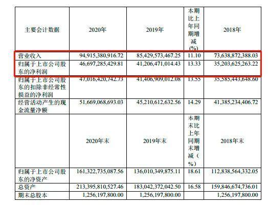 """贵州茅台豪爽分红242.36亿元 各路""""X茅""""跟不跟?"""