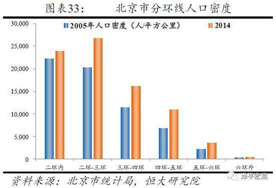 非常住人口_透过生活垃圾看中国8个核心城市的竞争力