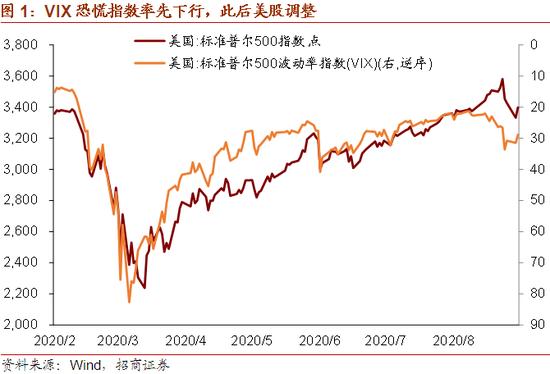 招商宏观:美元流动性演变对美股、A股的影响