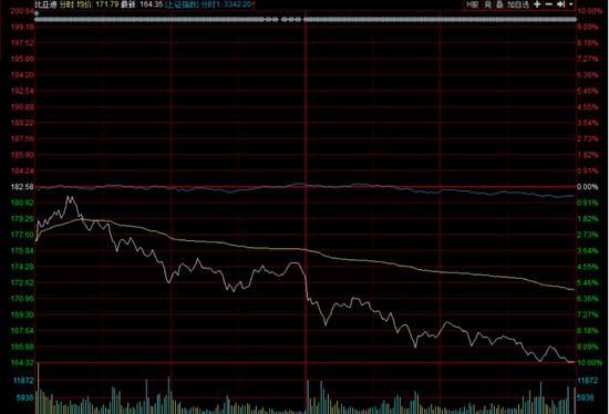 比亚迪遭游资扎堆砸盘:市值蒸发500亿 券商仍看好未来成长性