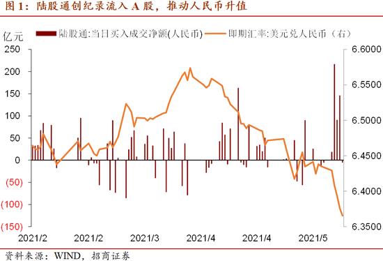 招商宏观:人民币汇率与股市同升是外资流入的共同结果