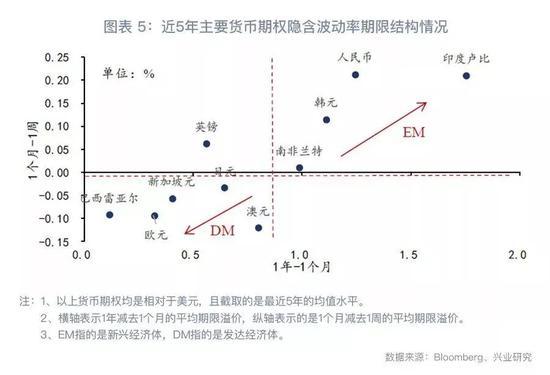 """三、人民幣波動率期限結構的""""運用之妙"""""""