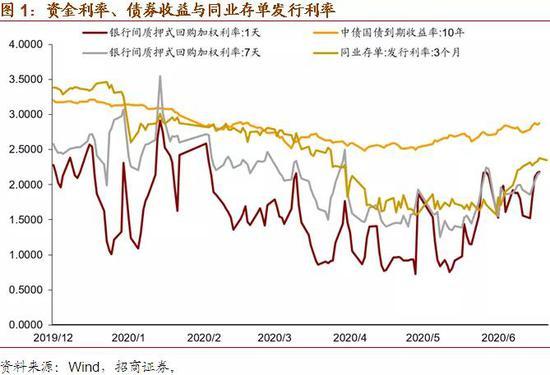 招商证券:如何理解近期释放的货币政策预期信号?