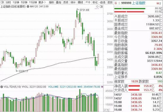 有色、碳交易掀涨停潮:A股稳了?低位潜力股有哪些?(附股)