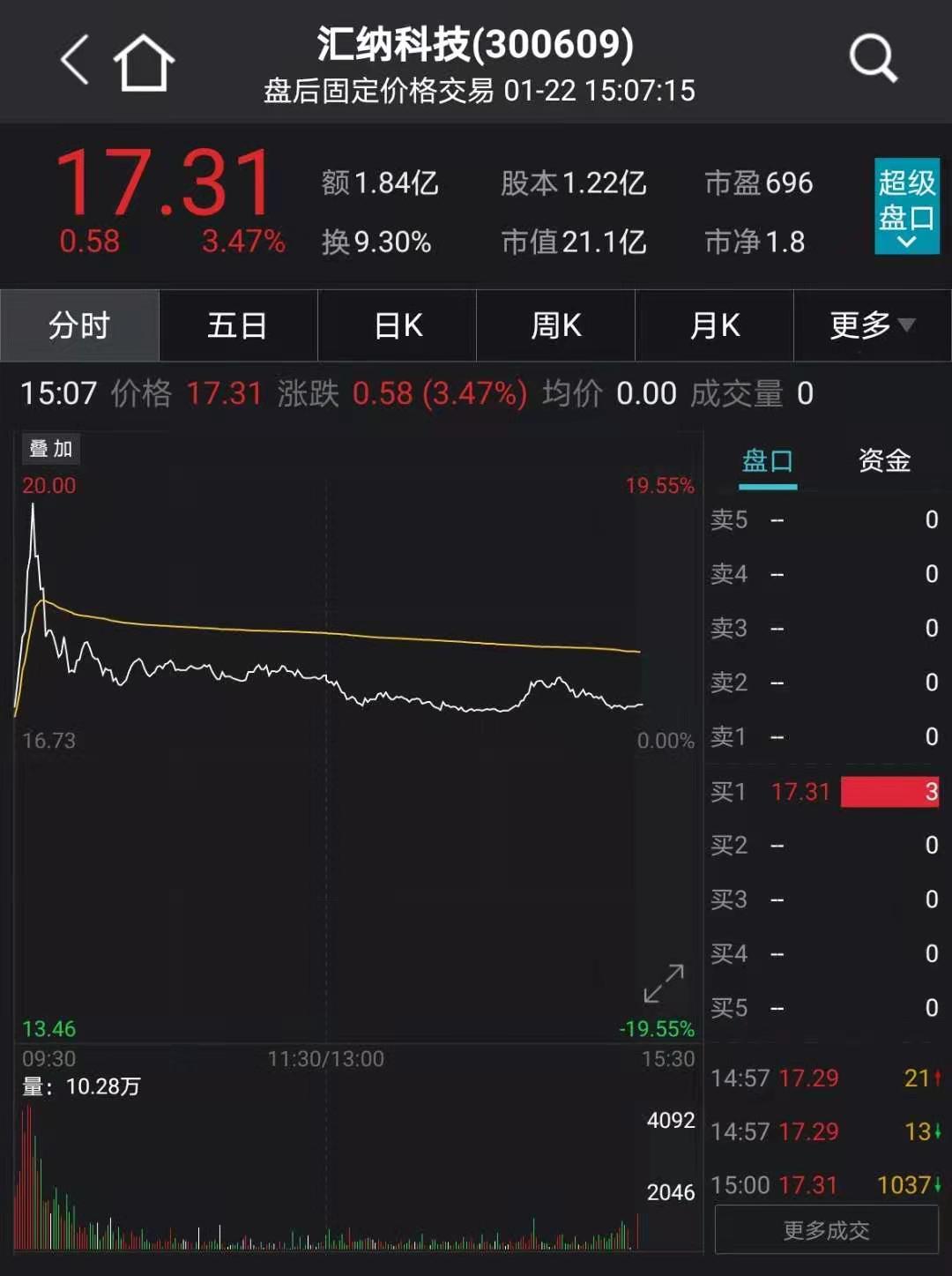 因涉嫌行贿罪:汇纳科技实控人兼董事长取保候审 股价早盘狂拉17%