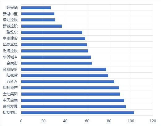 图2 沪深300房地产企业S社会责任总分(相对值%)