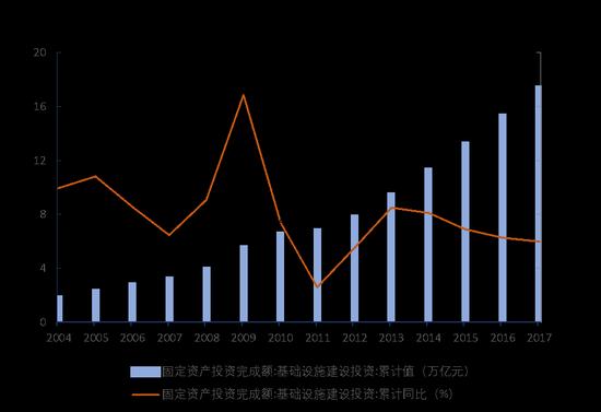 圖1:中國基礎建設投資完成額
