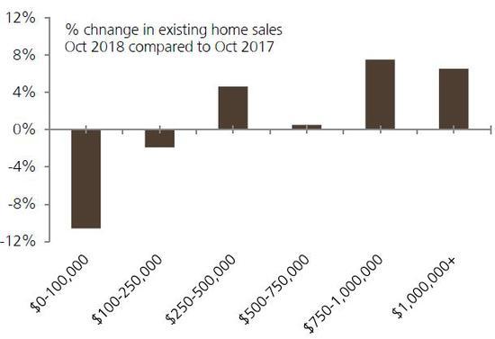 (2018高端房產銷售領跑全美市場,來源:NAR,瑞銀)