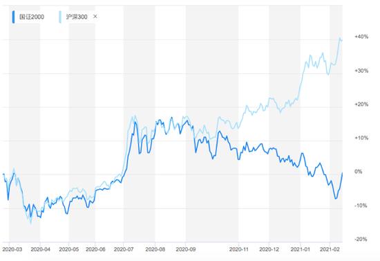 沪深300跌3%:国证2000、中证1000逆势上涨 A股小票能否接棒做龙头